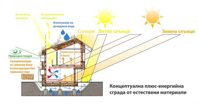"""Презентация """"Пасивни сгради от естествени материали"""""""