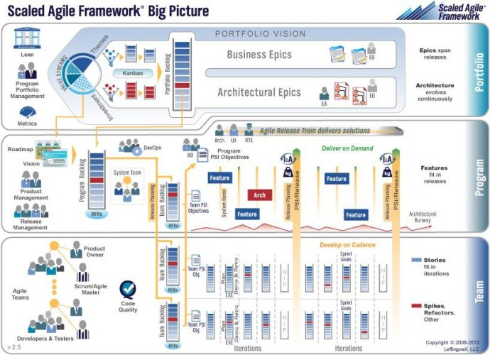 SAFe – Scaled Agile Framework workshop