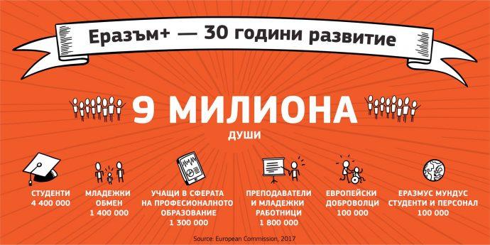 """Национален форум """"30 години Еразъм +"""""""