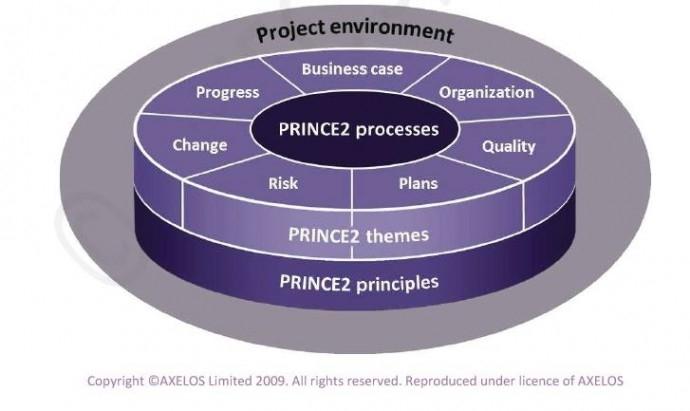 """Сертификационен курс """"PRINCE2 ® 2017 FOUNDATION"""""""