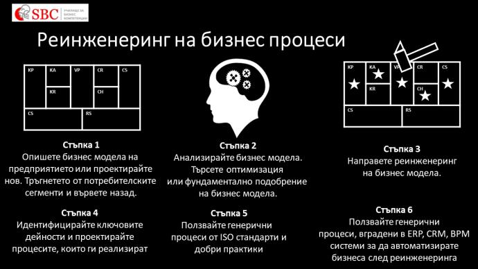 "Курс ""РЕИНЖЕНЕРИНГ НА БИЗНЕС ПРОЦЕСИ"""